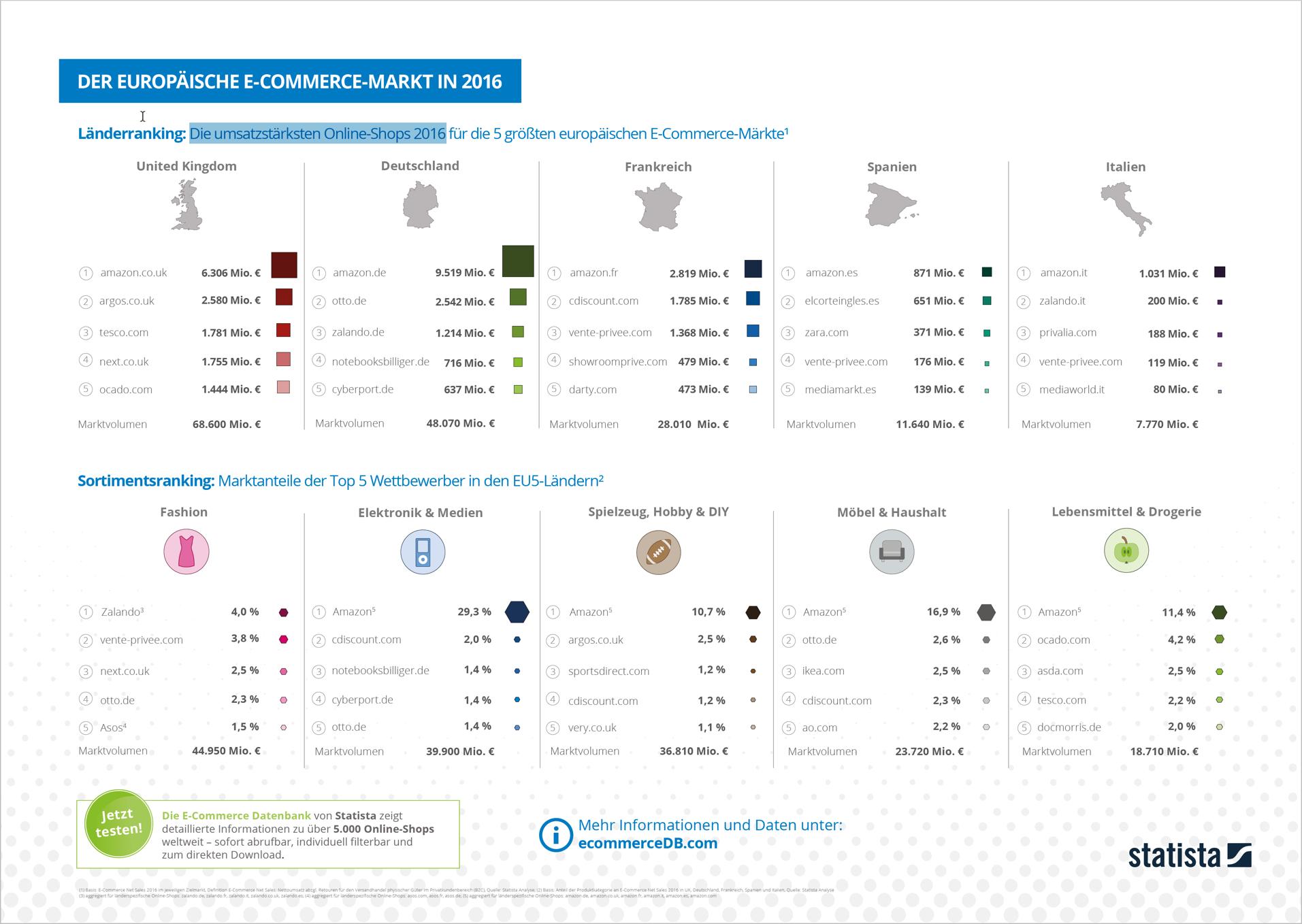 die-umsatzstärksten-online-shops-2016